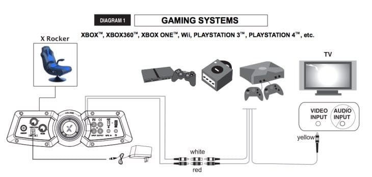 how to connect xrocker gaming chair to Xbox One PS4